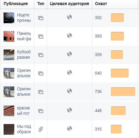 ohvat_auditorii_companii строительный бизнес в facebook - ohvat auditorii companii - Почему строительный бизнес должен иметь страницу в Facebook