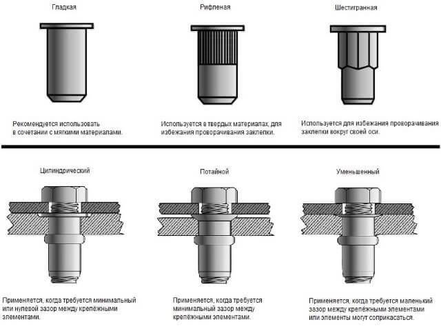 zaklepki-dlya-metala [object object] -  D0 B7 D0 B0 D0 BA D0 BB D0 B5 D0 BF D0 BA D0 B8 5 - Закльопки для металу: види, конструкція, техніка монтажу