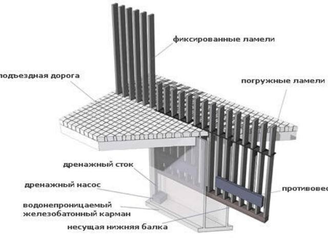 avtomatizaciya-ograzhdenij